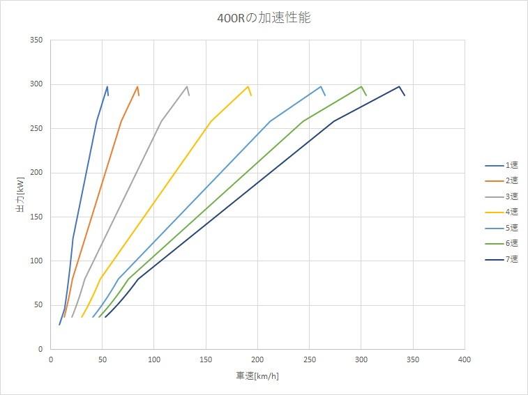400r 加速 スカイライン